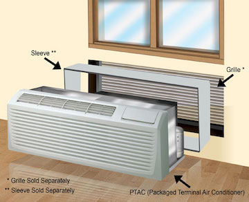 Ptac Air Conditioning Systems Air Conditioning Service
